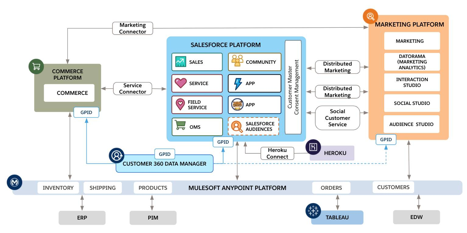 Architecture with Salesforce connectors between resources.