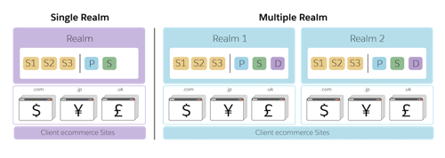 Each realm, whether in a single or multiple configuration, has one primary and one secondary instance group.