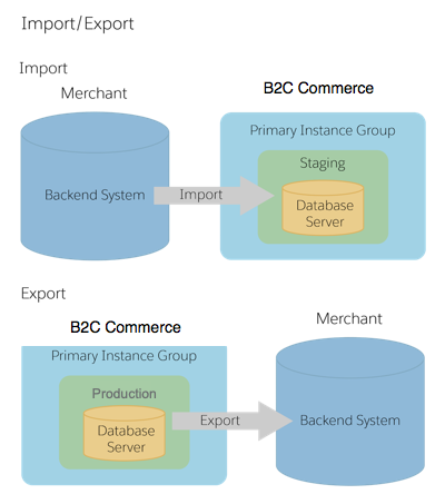 Import from and export to a backend system
