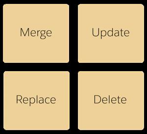 インポートとエクスポートのモードには、マージ、更新、置換、削除があります。