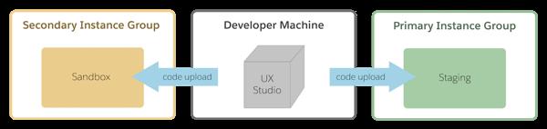 デベロッパーマシンからコードを Sandbox またはステージングインスタンスにアップロードします。