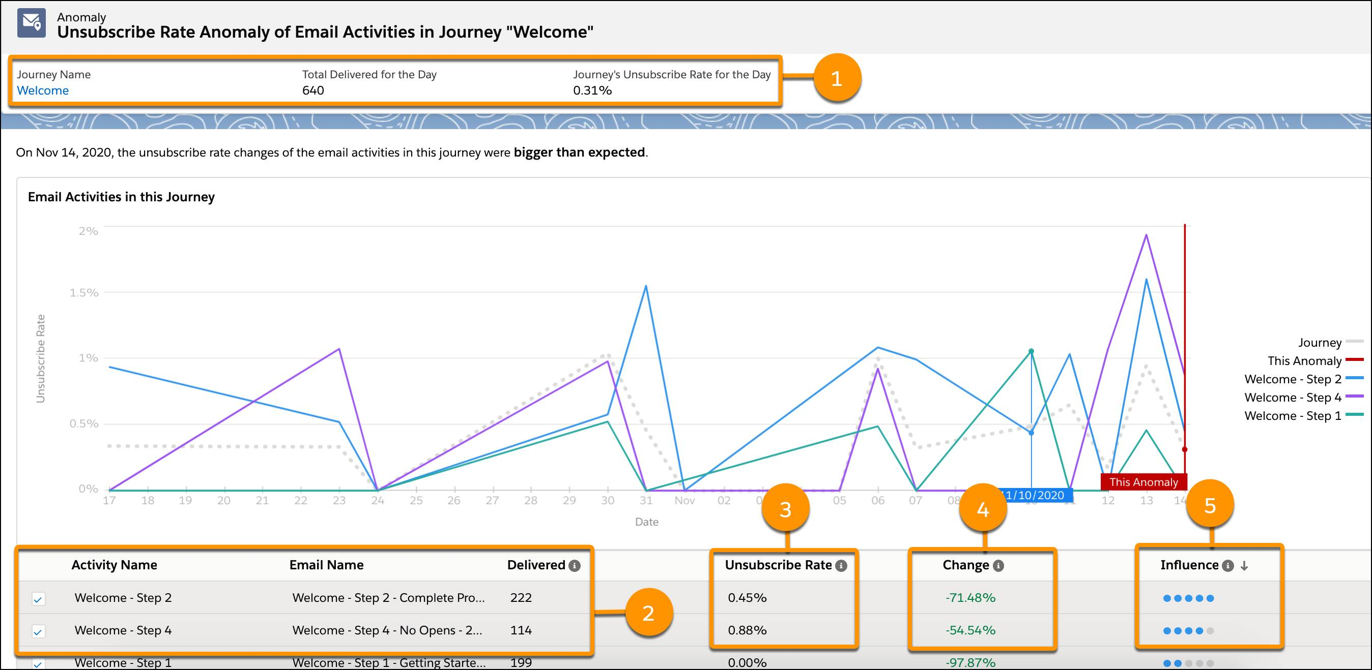 Einstein Messaging Insights dashboard with callouts for reasons for insight