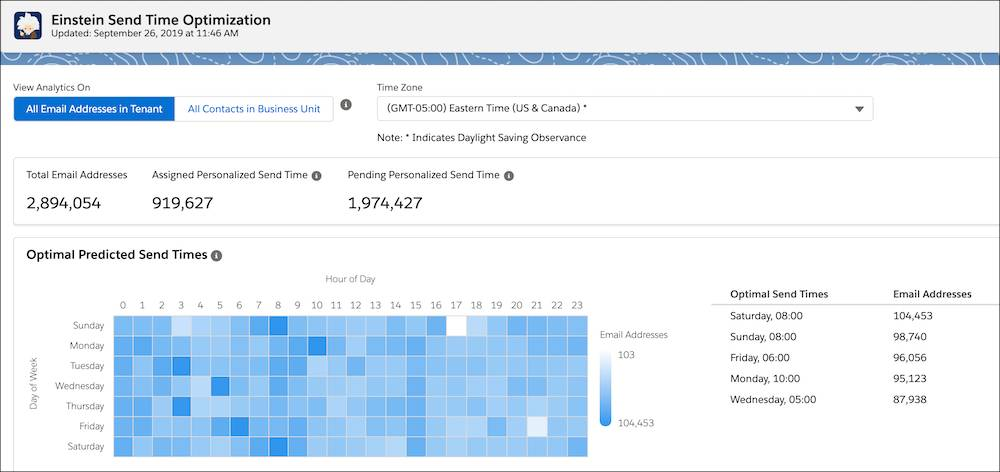 Einstein Send Time Optimization dashboard.