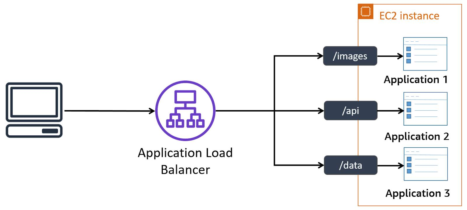 Computer connecting to Application Load Balancer and splitting into three streams connecting images, API, and data to three applications within an EC2 instance