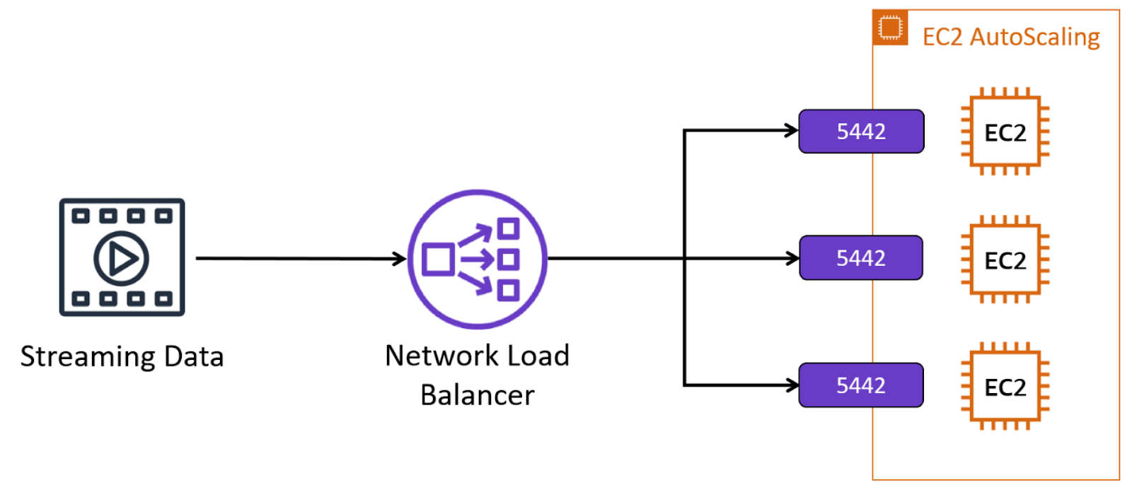 Streaming data connected to Network Load Balancer and splitting into three streams connected to different EC2 instances within an EC2 Auto Scaling group