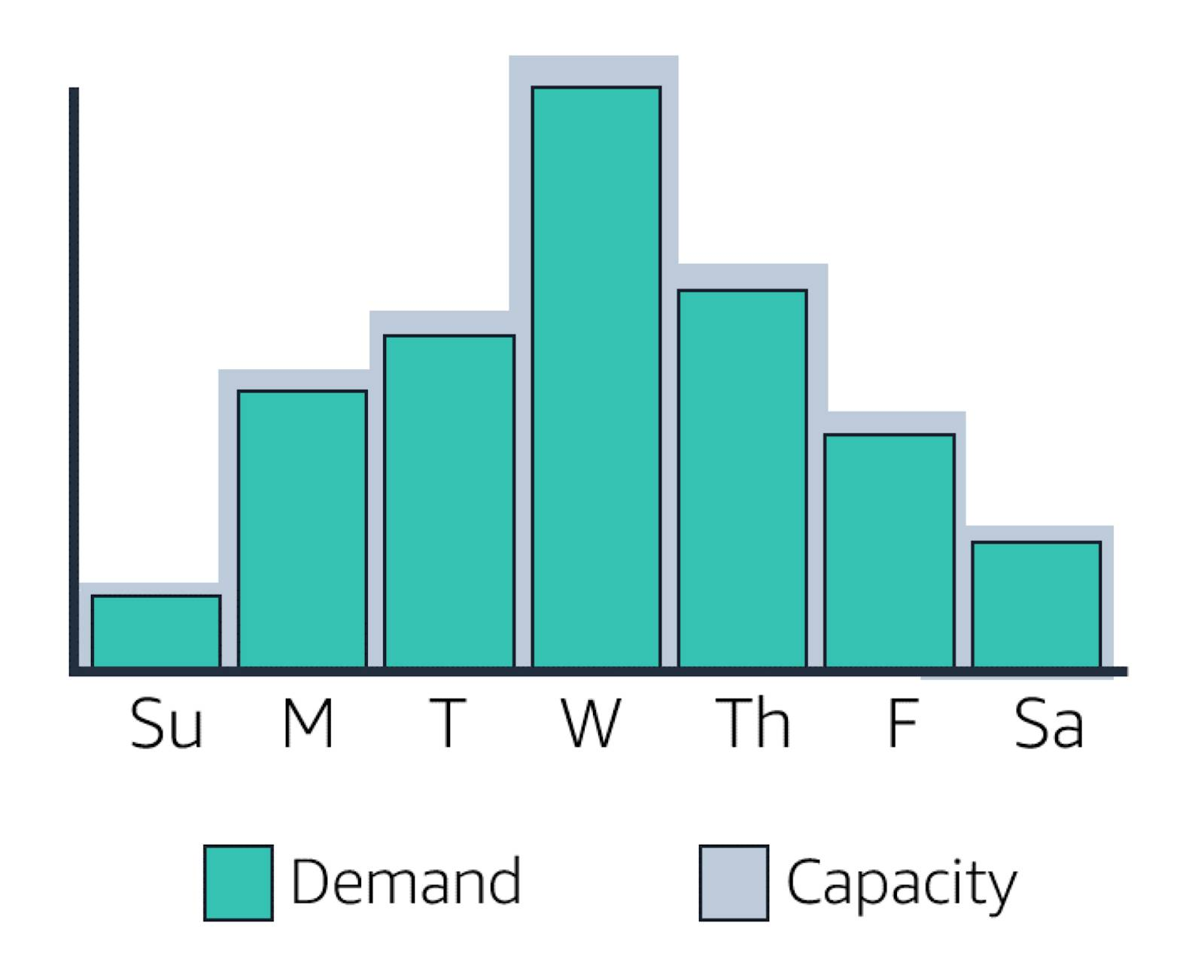 Graph of demand and capacity throughout the week. Demand increases and peaks on Wednesday and then drops off. Capacity increases and decreases to match demand.