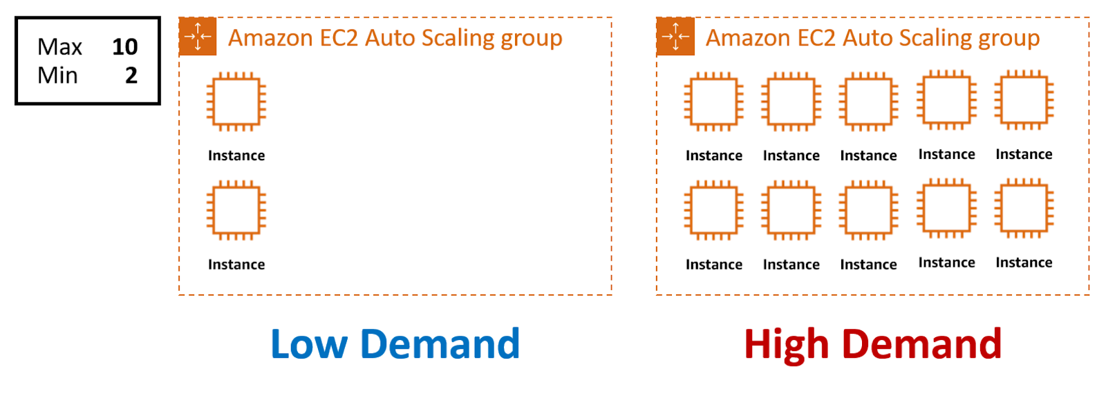 Amazon EC2 Auto Scaling group with maximum instances set to 10 and minimum set to 2. Low demand shows 2 instances provisioned, while high demand shows 10 instances.
