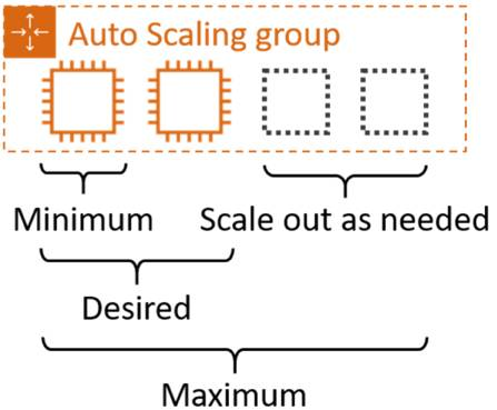 Auto Scaling group set up for one minimum, two desired, and four maximum EC2 instances. Two instances are currently provisioned, and there are placeholders for two additional instances to meet the maximum of four.