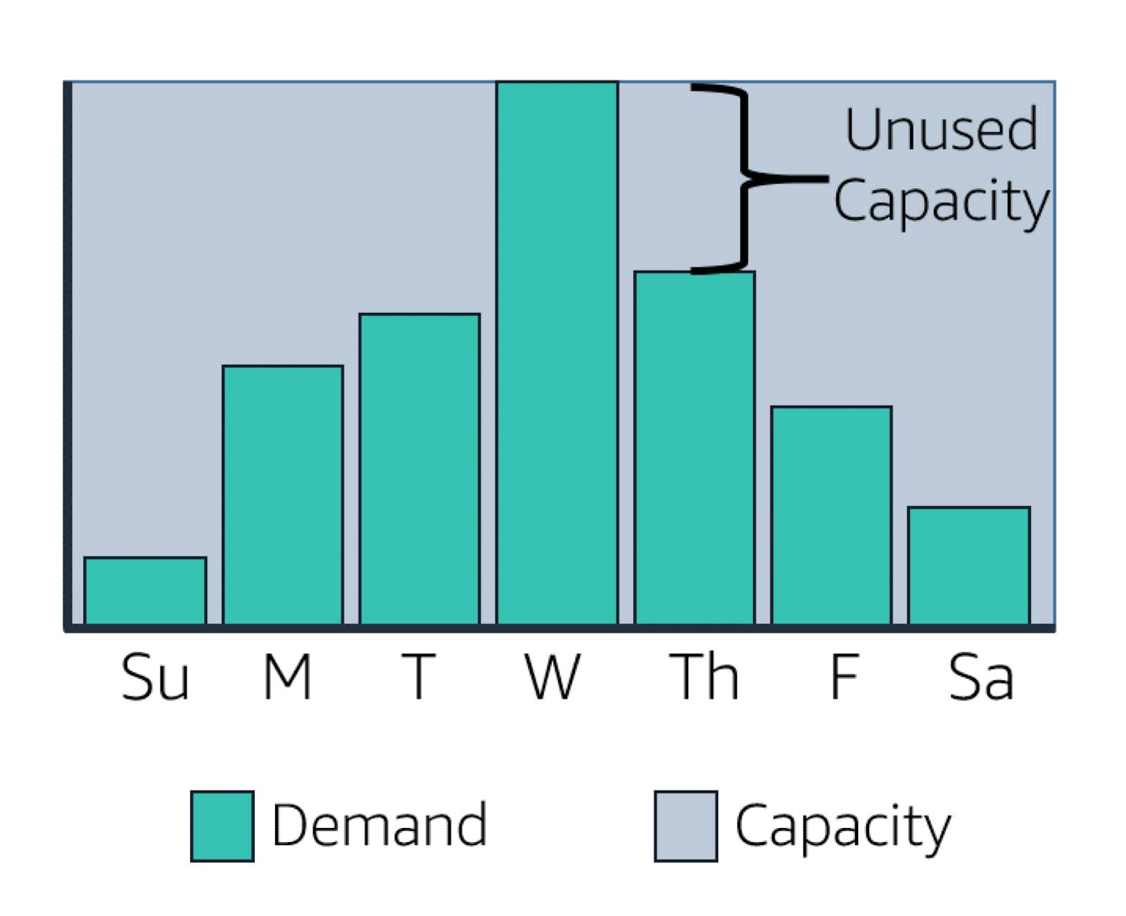Graph of demand and capacity throughout the week. Demand increases and peaks on Wednesday and then drops off; capacity is high enough to meet demand and goes unused when demand is low.