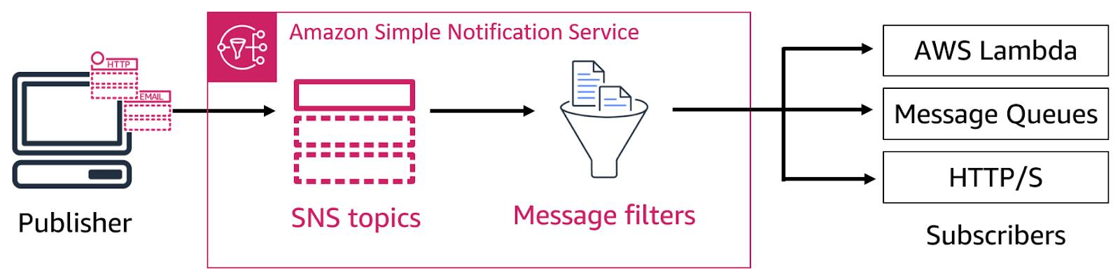 Diagram showing a publisher sending information to SNS topics that get processed through message filters and fanned out to AWS Lambda, message queues, and HTTP/S subscribers