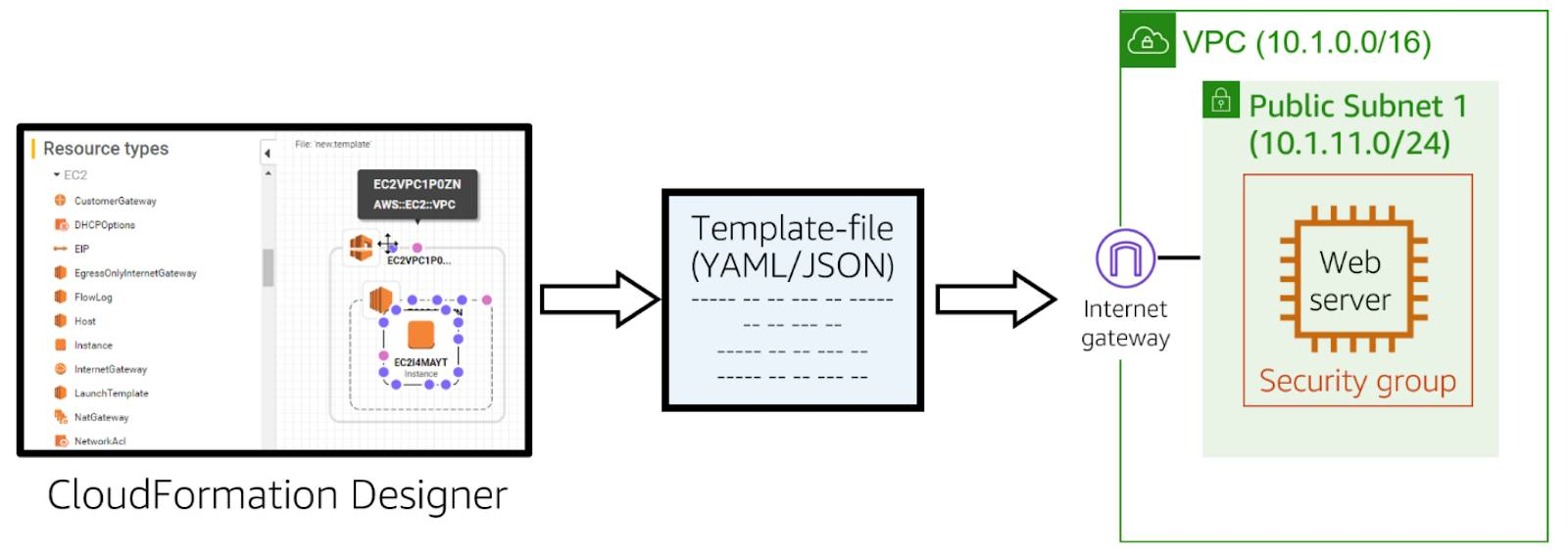 CloudFormation Designer workflow showing the visual designer in the console pointing to a YAML/JASON template file pointing to an architecture diagram with an Amazon EC2 instance inside a security group in a public subnet in a VPC with an internet gateway