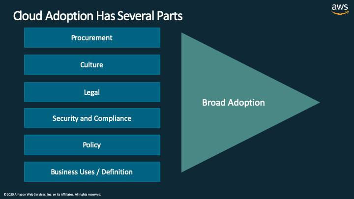 a slide entitled Cloud Adoption Has Several Parts, calling out the points mentioned, which equates to Broad Adoption