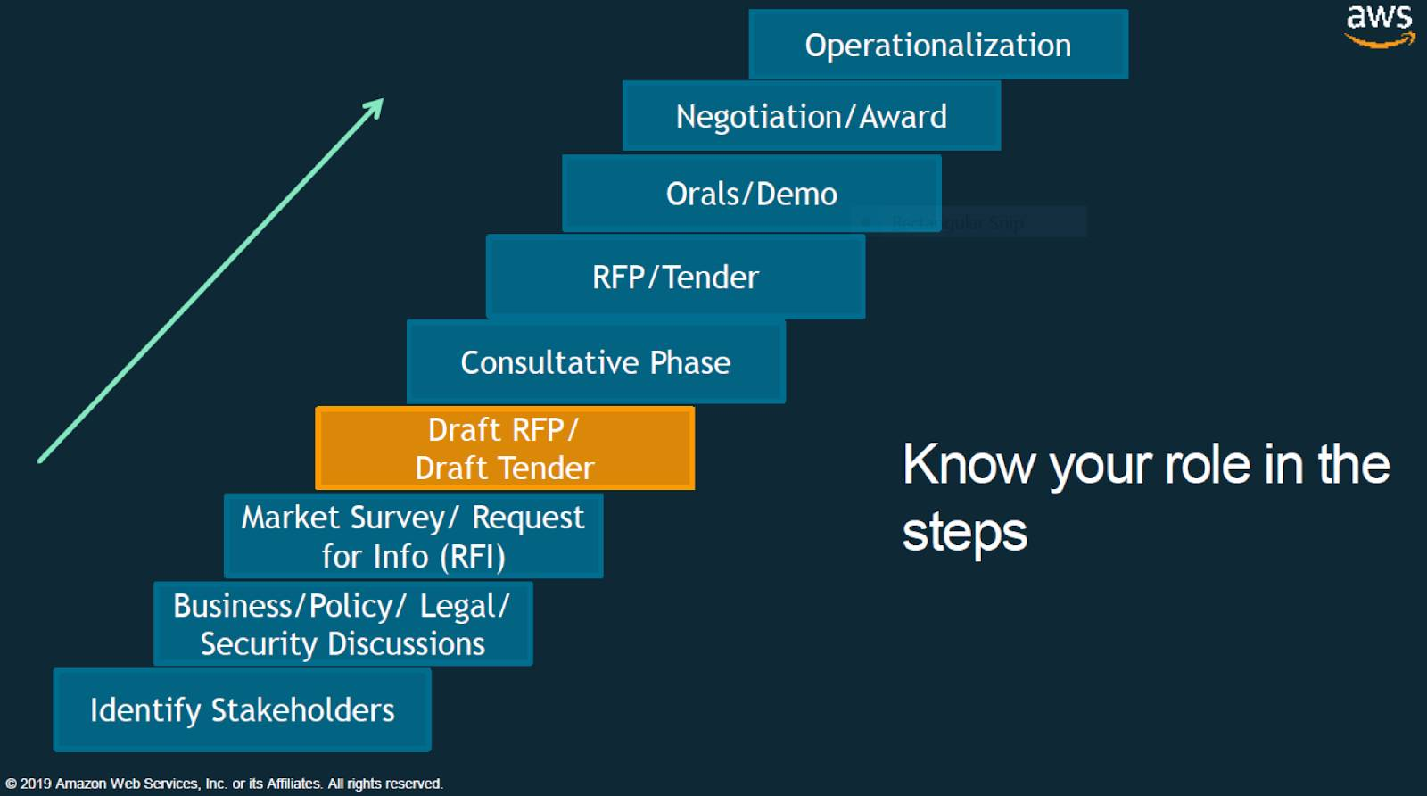 the steps in a cloud adoption process; Identify Stakeholders, Business/Policy/Legal/Security Discussions, Market Survey/Request for Info (RFI), Draft RFP/Draft Tender, Consultative Phase, RFP/Tender, Orals/Demo, Negotiation/Award, and finally Operationalization; Draft RFP/Draft Tender is highlighted and there's a message to Know your role in the steps