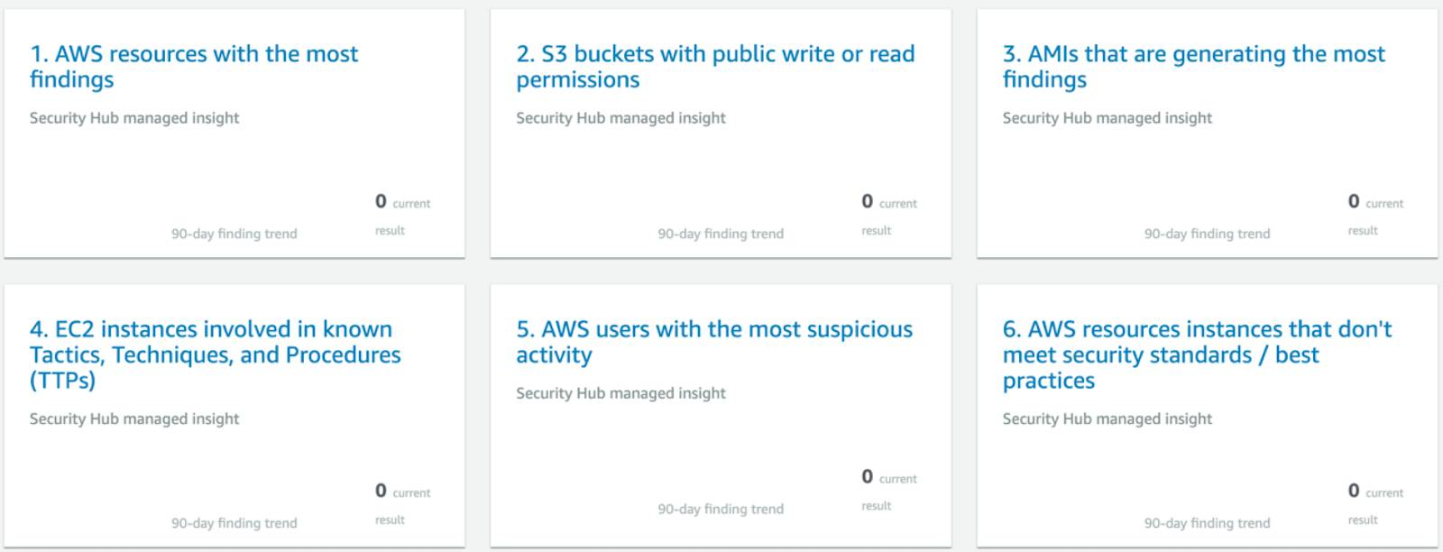 Screenshot of the Insights area within Security Hub, with the following sections: 1. AWS resources with the most findings; 2. S3 buckets with public write or read permissions; 3. AMIs that are generating the most findings; 4. EC2 instances involved in known Tactics, Techniques, and Procedures (TTPs); 5. AWS users with the most suspicious activity; 6. AWS resources instances that don't meet security standards / best practices