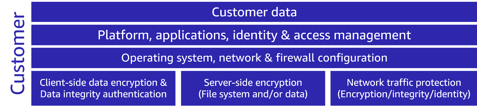 A graphic that lists the customer's responsibilities: customer data, platform, applications, identity and access management, operating system, network and firewall configuration client-side data encryption and data integrity authentication, server-side encryption (file system and/or data), and network traffic protection (encryption/integrity/identity)