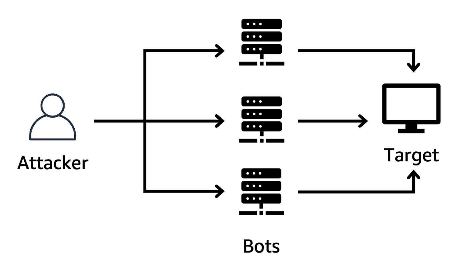 Diagram of a distributed denial-of-service (DDoS) attack, depicting a user on the left, who sends traffic to three bots, which then pass the traffic onto the target with three separate arrows