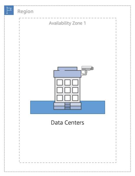 A region with one Availability Zone, with data centers inside of it