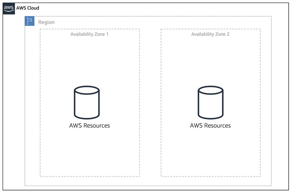 A region with two Availability Zones inside of it, each with AWS resources inside of them
