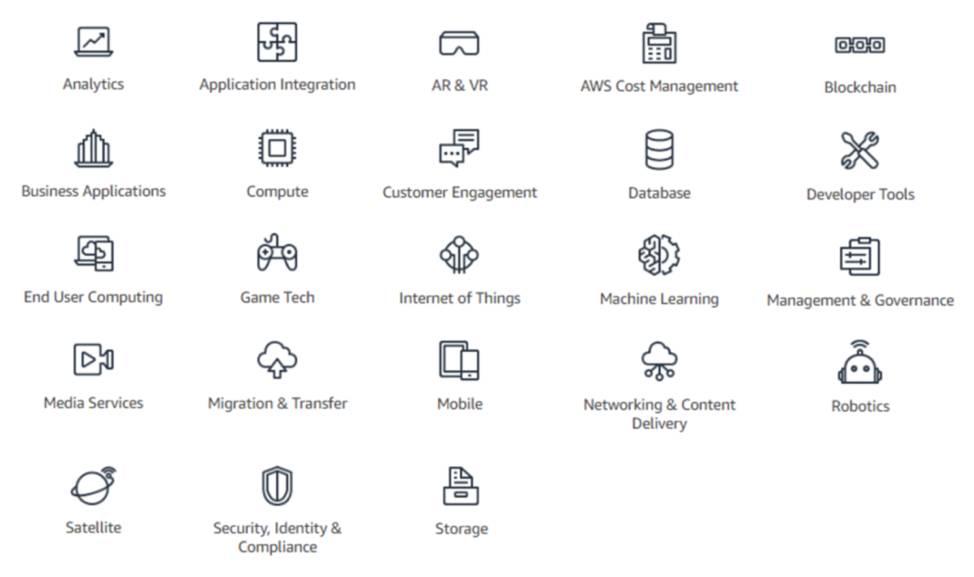 Liste complète des catégories de services AWS: Analyse, Intégration d'applications, AR (réalité augmentée) et VR (réalité virtuelle), AWSCostManagement, Blockchain, Applications métier, Calcul, Engagement client, Base de données, Outils pour développeurs, Informatique pour l'utilisateur final, GameTech, Internet des Objets (IoT), Machine Learning, Gestion et gouvernance, Services multimédias, Migration et transfert, Mobile, Mise en réseau et diffusion de contenu, Robotique, Satellite, Sécurité, identité et conformité, et Stockage