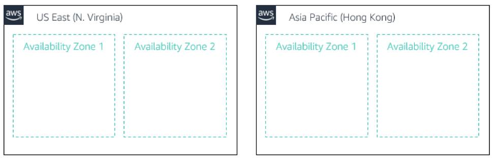 The diagram shows two AWS Regions, US East (N. Virginia) and Asia Pacific (Hong Kong). Each Region includes two Availability Zones.
