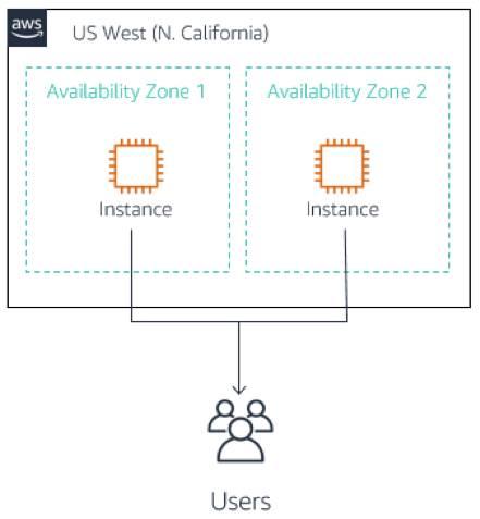 1 つの AWS リージョンとその複数のアベイラビリティゾーン内のインスタンスからユーザに送信されるコンテンツを示しています。
