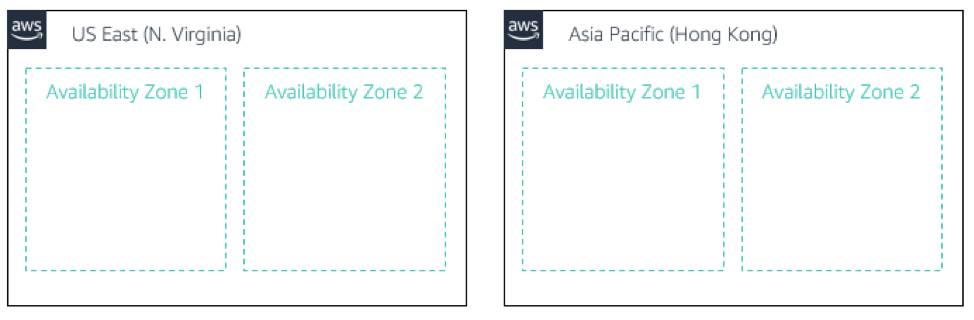 図は 2 つの AWS リージョン、US East (N. Virginia) (米国東部 (バージニア北部)) と Asia Pacific (Hong Kong) (アジア太平洋 (香港)) を示しています。各リージョンに 2 つのアベイラビリティゾーンが含まれています。