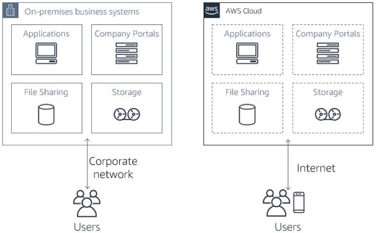 オンプレミスビジネスシステムと AWS クラウドの類似のリソース