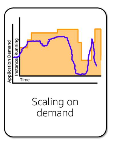 a line graph showing Scaling on demand, with application demand and instance running generally in line with one another