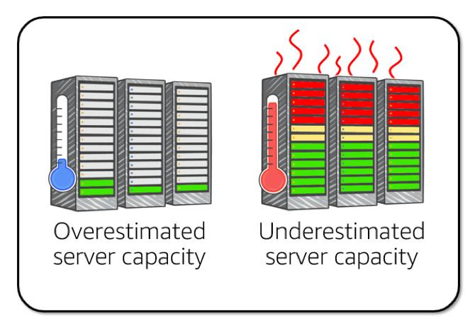 a comparison of servers, with overestimated server capacity not being fully used, and underestimated server capacity showing servers overheating