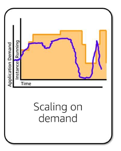 オンデマンドスケーリングを示す折れ線グラフ、通常、アプリケーション需要と実行されるインスタンスは相互に一致する