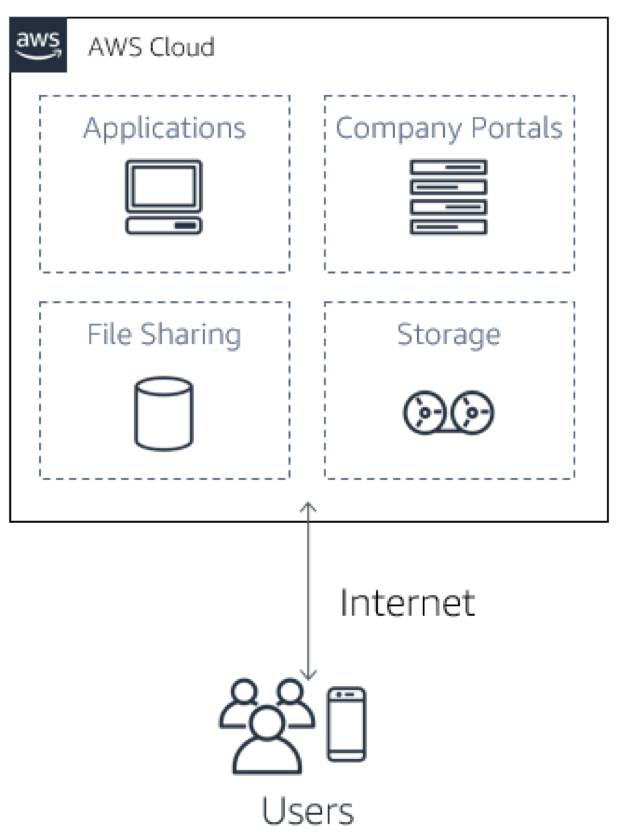diagram of the AWS Cloud with Applications, Company Portals, File Sharing, and Storage, and an arrow representing the Internet going back and forth between AWS Cloud and Users