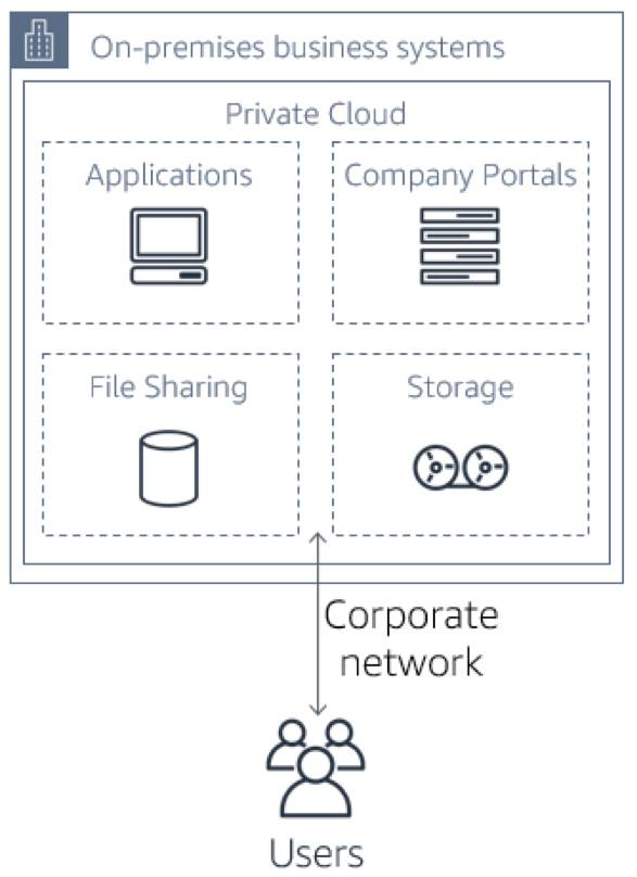 On-premises business systems architecture diagram, with Applications, Company Portals, File Sharing, and Storage in a Private Cloud, with Users accessing it through a Corporate network