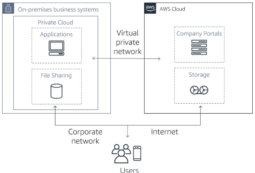 Hybrid architecture diagram, with Applications and File Sharing on-premises, and Company Portals and Storage in AWS Cloud, a Virtual private network between these two environments, and Users able to access both through the Corporate network and Internet