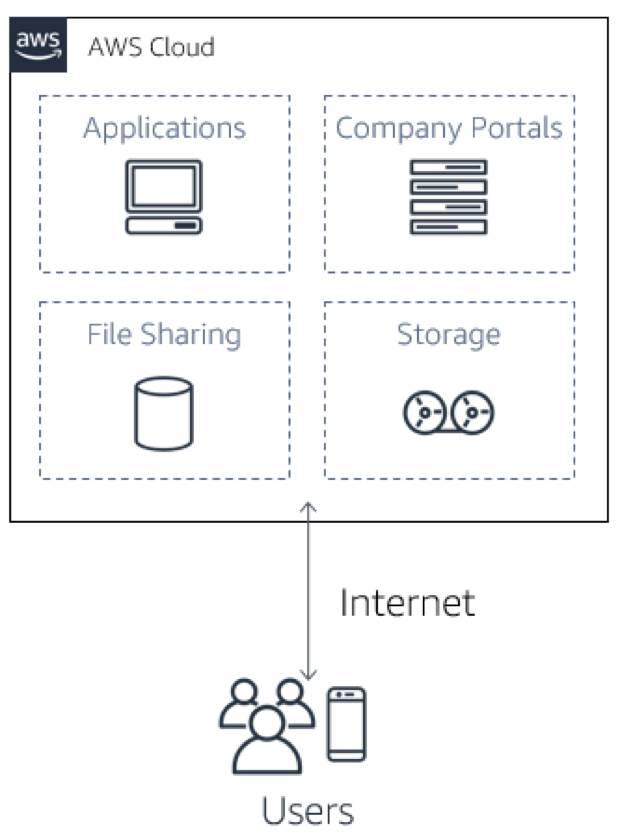 アプリケーション、企業ポータル、ファイル共有、ストレージで構成される AWS クラウドと、AWS クラウドとユーザをつなぐインターネットを表す双方向矢印の図