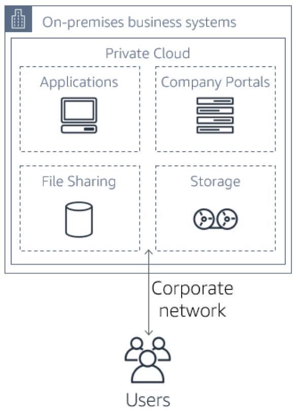 アプリケーション、企業ポータル、ファイル共有、ストレージがプライベートクラウドにあり、ユーザは会社のネットワークを使用してアクセスする、オンプレミスビジネスシステムアーキテクチャの図