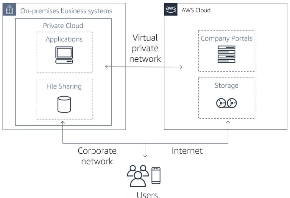 アプリケーションとファイル共有がオンプレミスに、企業ポータルとストレージが AWS クラウドに、仮想プライベートネットワークが 2 つの環境間にあり、ユーザは会社のネットワークとインターネットの両方を通じてアクセスできるハイブリッドアーキテクチャの図