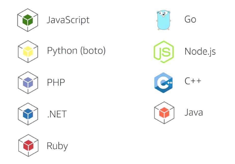 Langages de programmation pris en charge par les kits de développementAWS: JavaScript, Python (boto), PHP, .NET, Ruby, Go, Node.js, C++, et Java.
