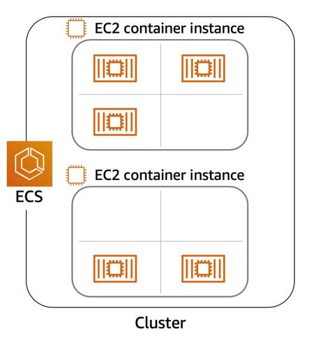 A cluster of 2 Amazon EC2 Container instances. One container instance is running 3 EC2 instances. The other is running 2 EC2 instances.