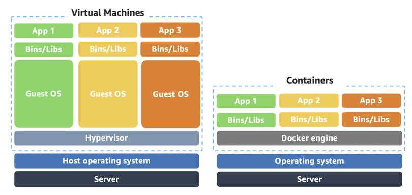 A diagram with virtual machines that contain 3 apps, 3 bin/libs, 3 guest OS, and hypervisor on top of the host operating system and server. Containers only with 3 apps, 3 bin/libs, and docker engine on top of the operating system and server. This shows that containers use the operating system rather than the guest OS.