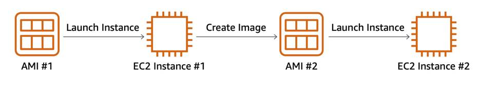 One AMI is used to launch EC2 instance #1, that instance is used to create AMI #2, which is used to launch EC2 instance #2.