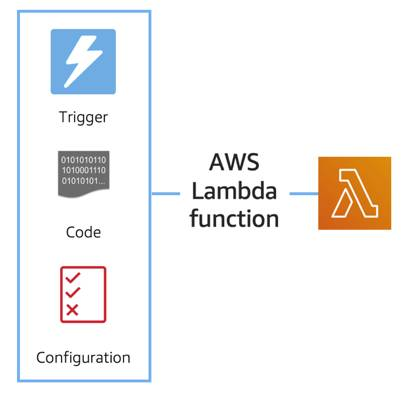 Trigger represented by a lightning bold, code represented by binary, and configuration represented by a checklist—these feed into an AWS Lambda function