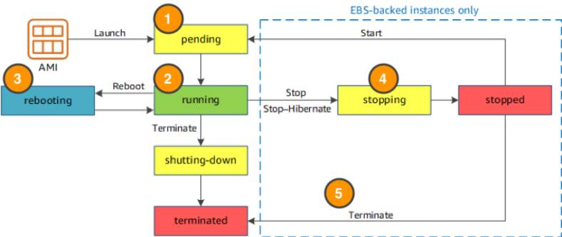 Lifecycle of an instance showing all instance states and labeled 1 through 5 according to the description below. Elastic Block Storage (EBS) backed instances support stopping and termination.
