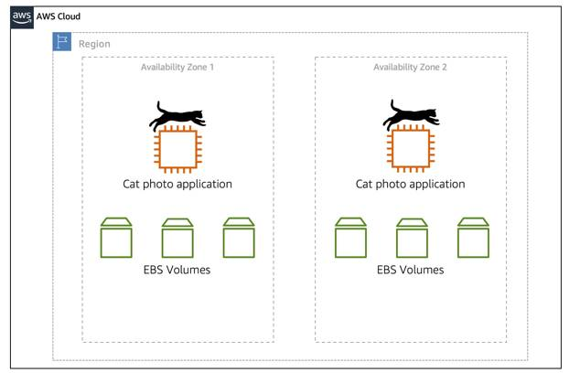 Two EC2 instances and three EBS volumes each, inside two Availability Zones, showing that EC2 instances and EBS volumes are scoped at the Availability Zone level
