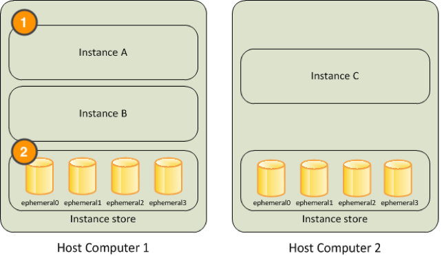 Two host computers containing several instances and ephemeral storage volumes. A 1 is next to Instances A and B. A 2 is next to these instances's ephemeral storage.