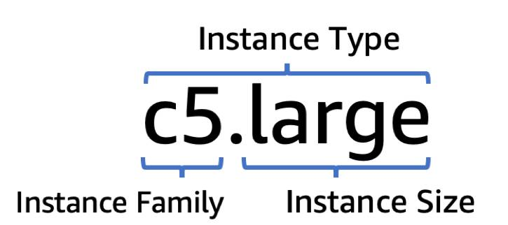 A c5.large instance type, showing the division of the instance family and instance size.