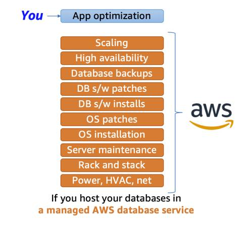 If you host a database in a managed AWS database service, you will have the least amount of responsibility, solely focused on app optimization.