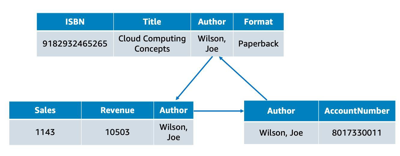 Three tables, one for books, one for sales, and one for authors. These tables each have a related column for the author.
