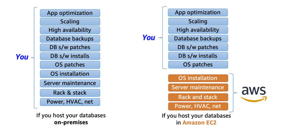 You are responsible for everything from app optimization to power and HVAC when you host your data on-premises. AWS manages OS installation, server maintenance, rack and stack, power, HVAC, and net when you host your databases in Amazon EC2.