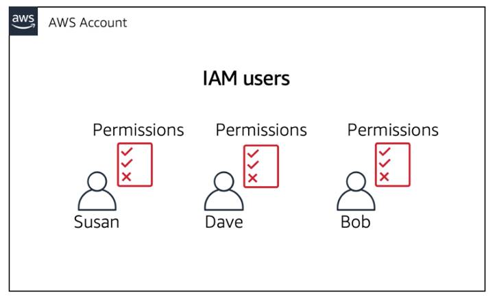 three IAM users with permissions directly attached to them