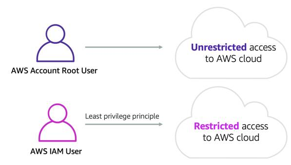 Root user with unrestricted access to the cloud, and an IAM user with restricted access to the cloud following least-privilege principle